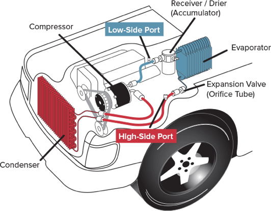 Typical Automotive A C System Recharge
